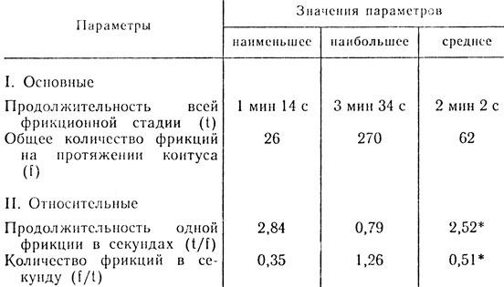 Таблица продолжительности фрикционной стадии у мужчин