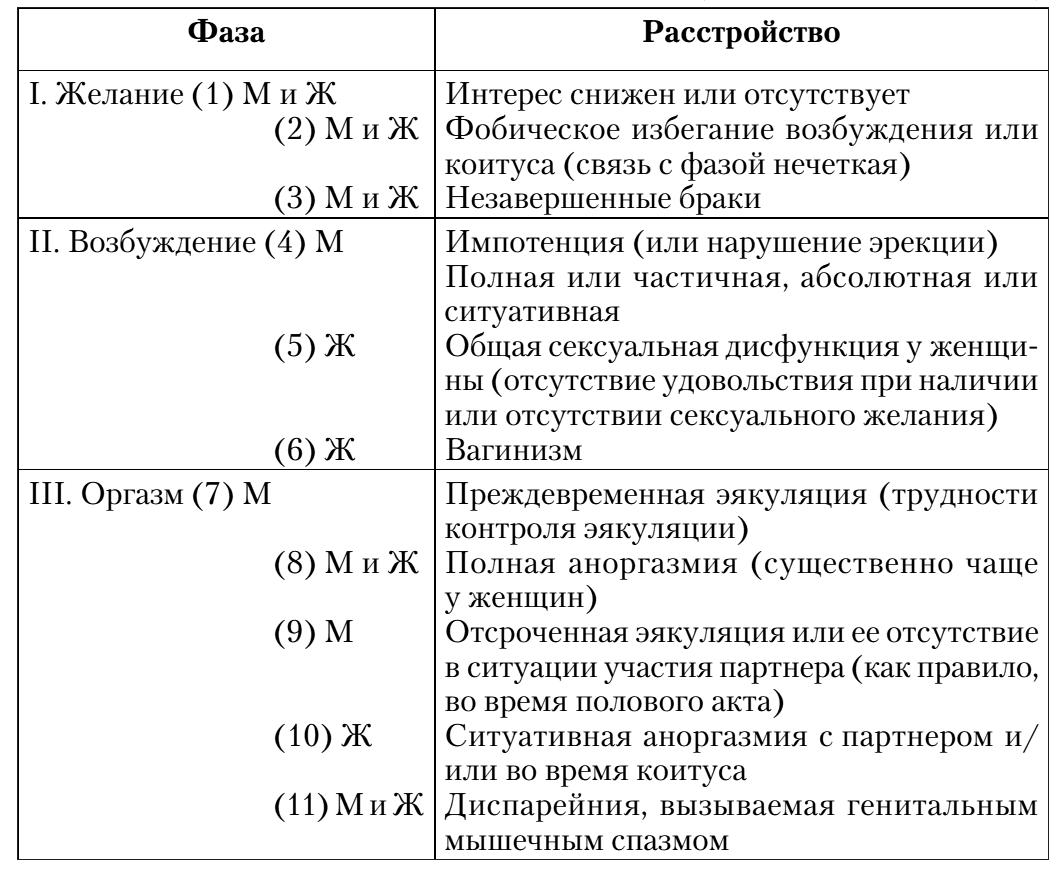 классификация сексуальных расстройств